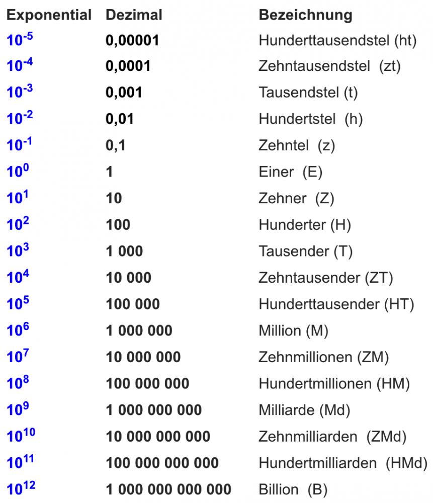 Deutsch aufgaben 1